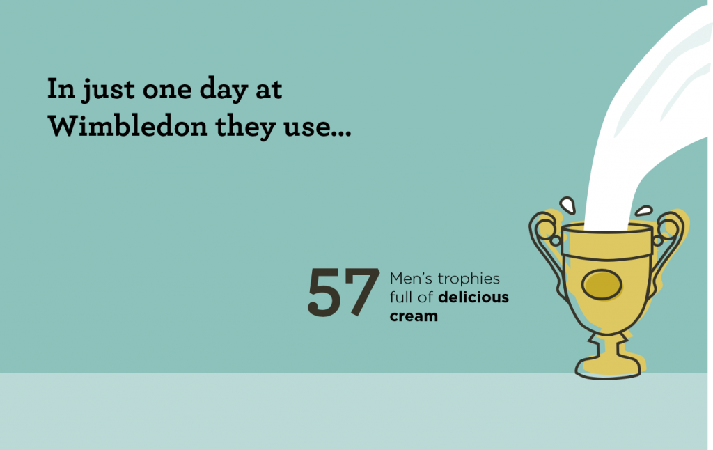 Graphic representation of cream used at Wimbledon in one day - the men's trophy filled 57 times!